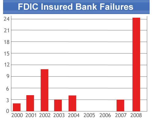 U.S. Bank Failures