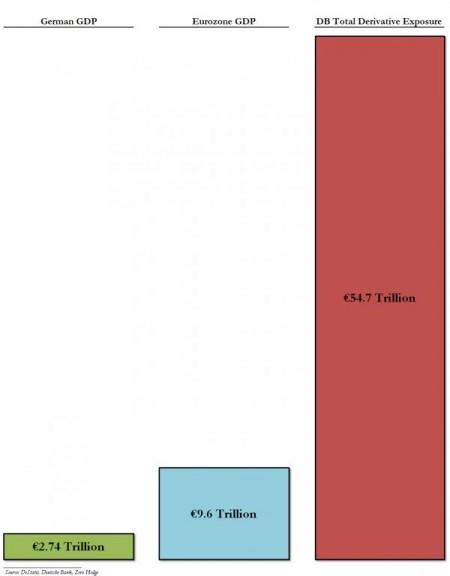 Deutsche Bank Derivatives Exposure