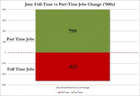 Full Time Jobs Part Time Jobs June - Zero Hedge