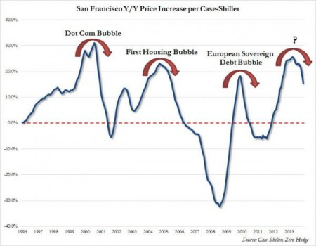 San Francisco Housing Bubble