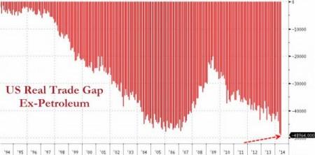 Trade Deficit Minus Oil