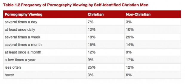 Percentage of men addicted to porn