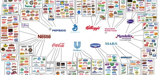 10 Companies That Control Almost Everything We Eat - Oxfam International