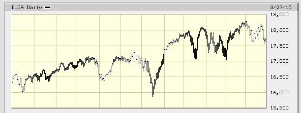 5-DJIA-Q4Graph