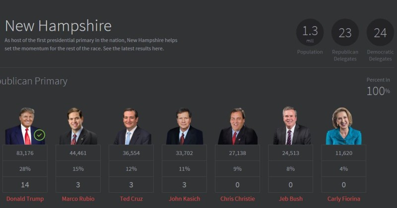 conservative results