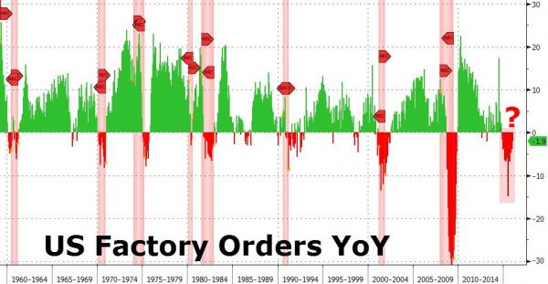 Factory Orders - Zero Hedge