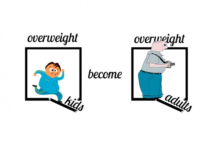 Overweight Kids Become Overweight Adults - Public Domain