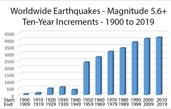 earthquake-data-z3news