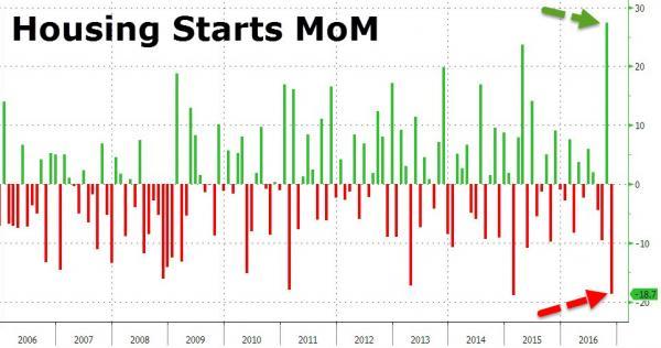 housing-starts-zero-hedge