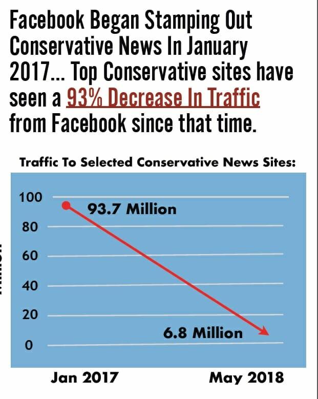 93-Percent-Decrease-Gateway-Pundit.jpg