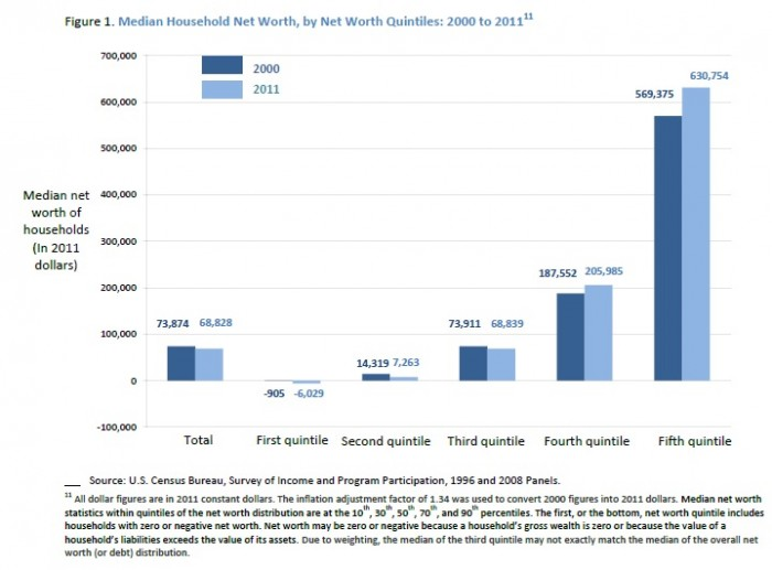 Median Household Net Worth - US Census Bureau